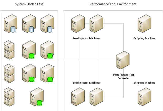 A typical load test environment